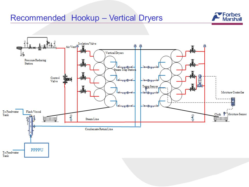 Recommended Hookup – Vertical Dryers