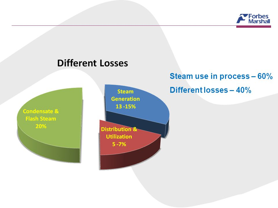 Steam use in process – 60% Different losses – 40%