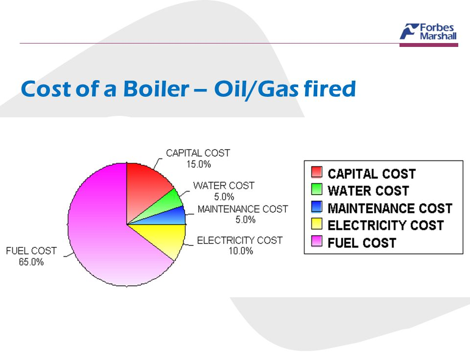 Cost of a Boiler – Oil/Gas fired