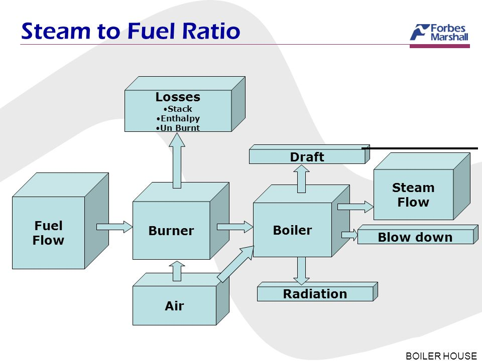 Steam to Fuel Ratio S:F is simply a ratio of Steam and Fuel Losses