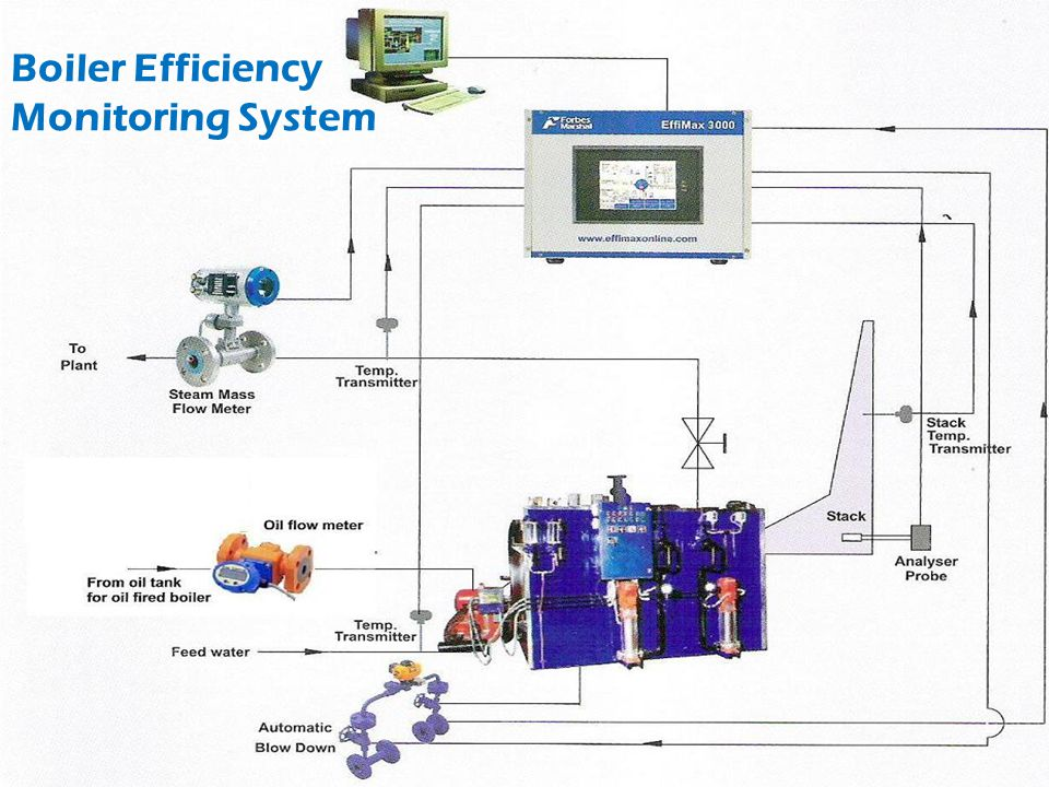 Boiler Efficiency Monitoring System