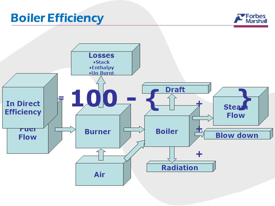 100 - { } Boiler Efficiency = Losses In Direct Efficiency Draft