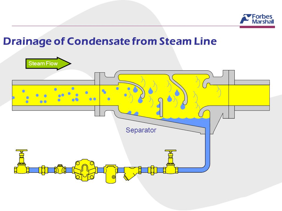 Drainage of Condensate from Steam Line