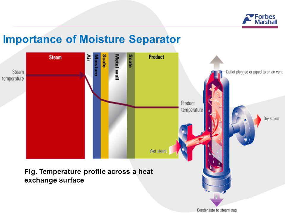 Importance of Moisture Separator
