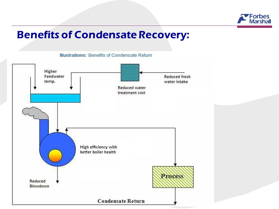 Benefits of Condensate Recovery: