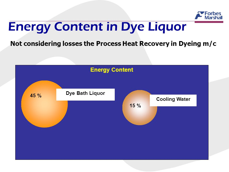 Energy Content in Dye Liquor