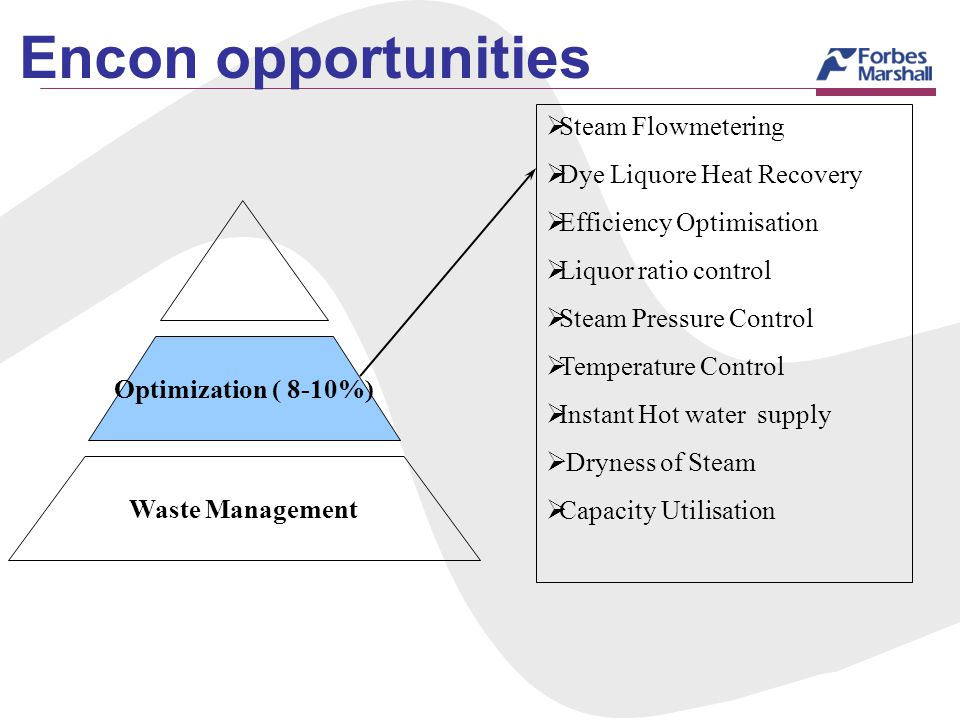 Encon opportunities Steam Flowmetering Dye Liquore Heat Recovery