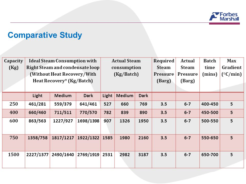 Comparative Study Capacity (Kg)