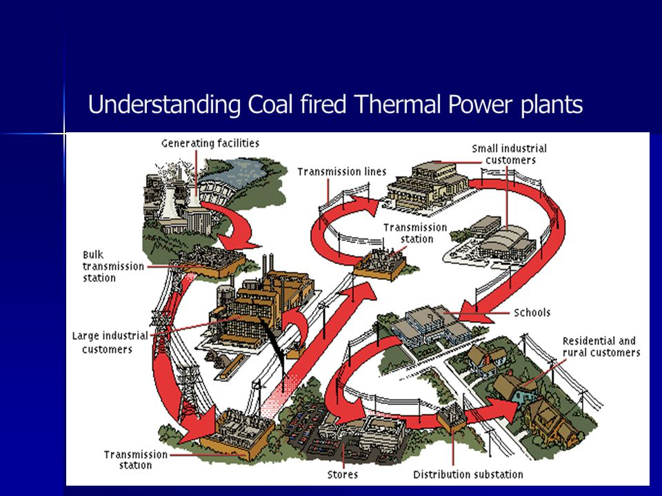 Understanding Coal fired Thermal Power plants