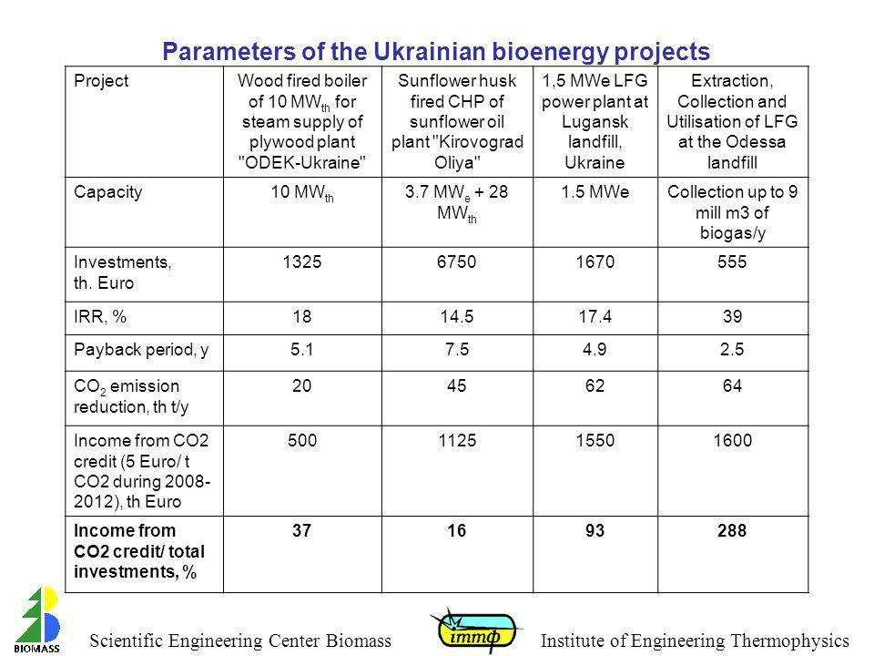 Parameters of the Ukrainian bioenergy projects