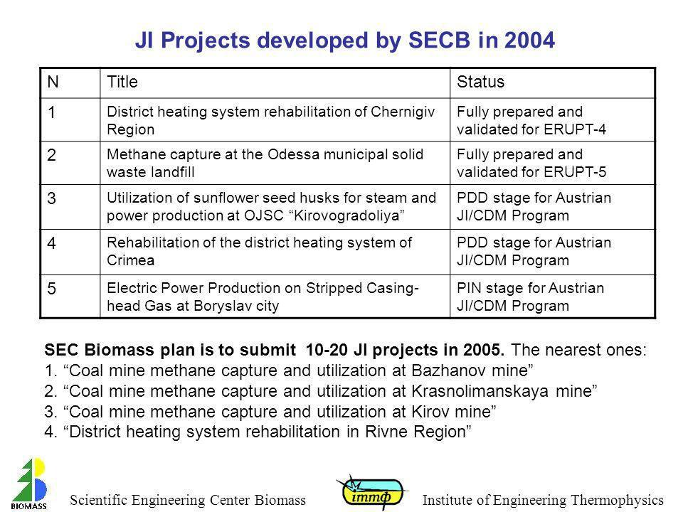 JI Projects developed by SECB in 2004