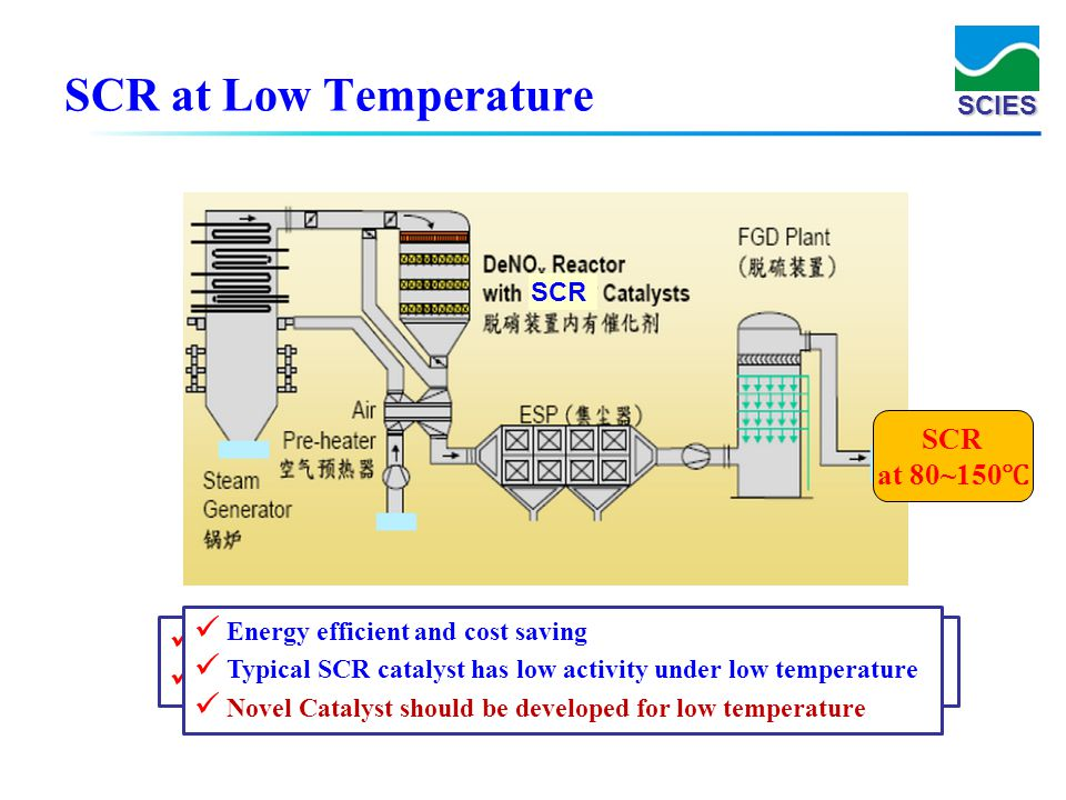 SCR at Low Temperature SCR at 80~150℃ SCR