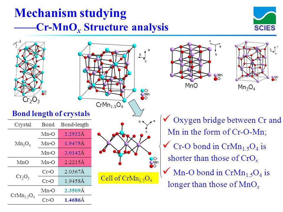 Mechanism studying ——Cr-MnOx Structure analysis