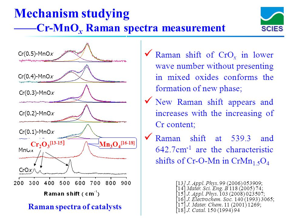 Mechanism studying ——Cr-MnOx Raman spectra measurement