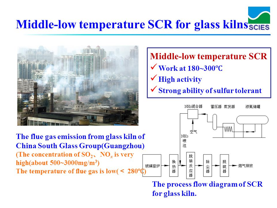 Middle-low temperature SCR for glass kilns