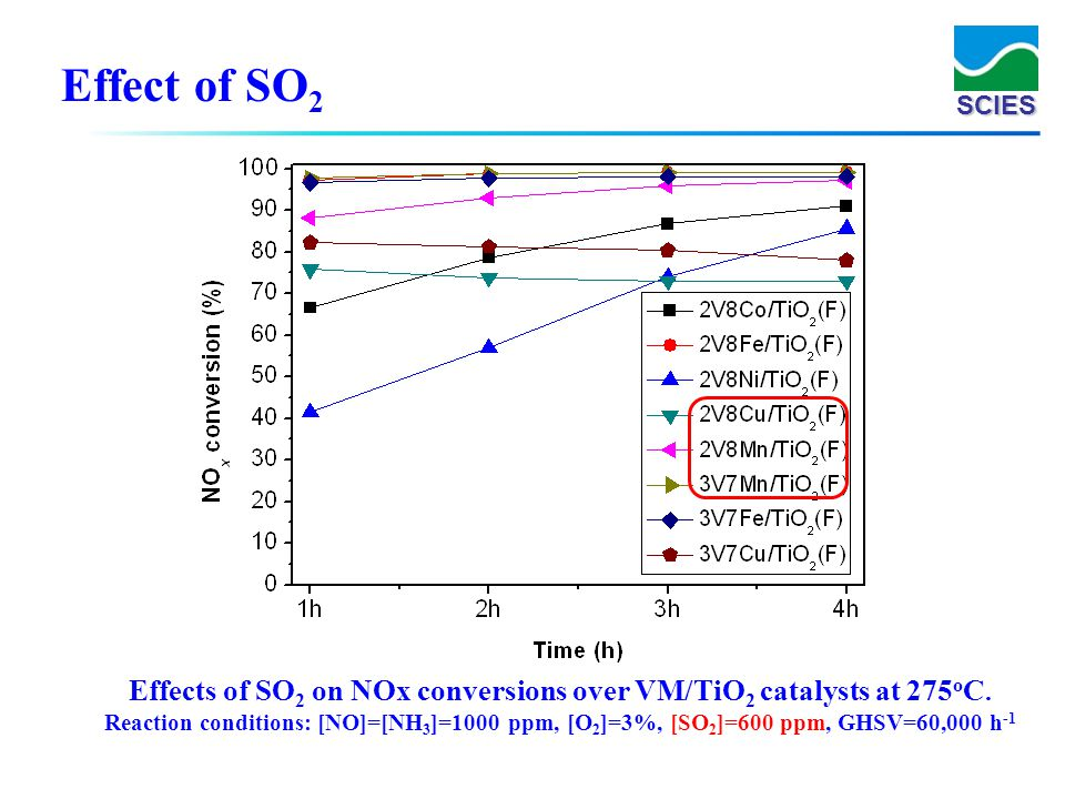 Effects of SO2 on NOx conversions over VM/TiO2 catalysts at 275oC.
