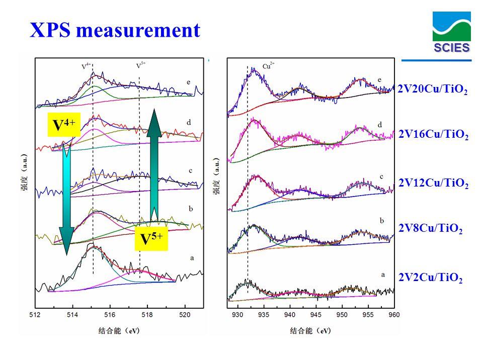 XPS measurement V4+ V5+ 2V20Cu/TiO2 2V16Cu/TiO2 2V12Cu/TiO2 2V8Cu/TiO2