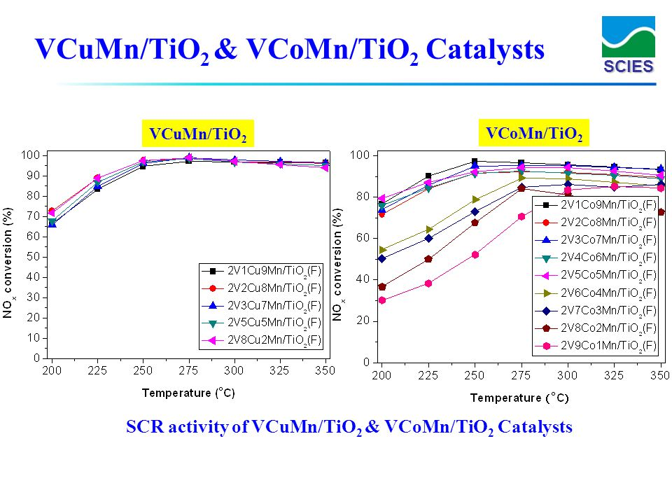 VCuMn/TiO2 & VCoMn/TiO2 Catalysts