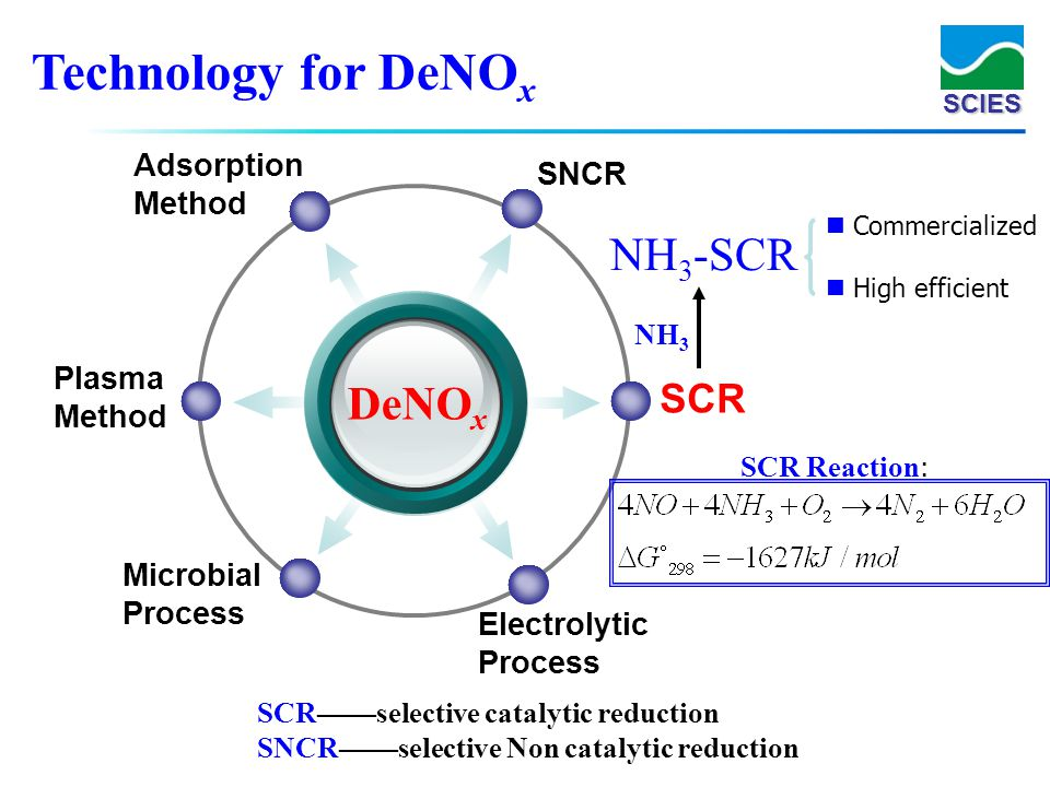 Technology for DeNOx NH3-SCR DeNOx SCR Adsorption SNCR Method Plasma