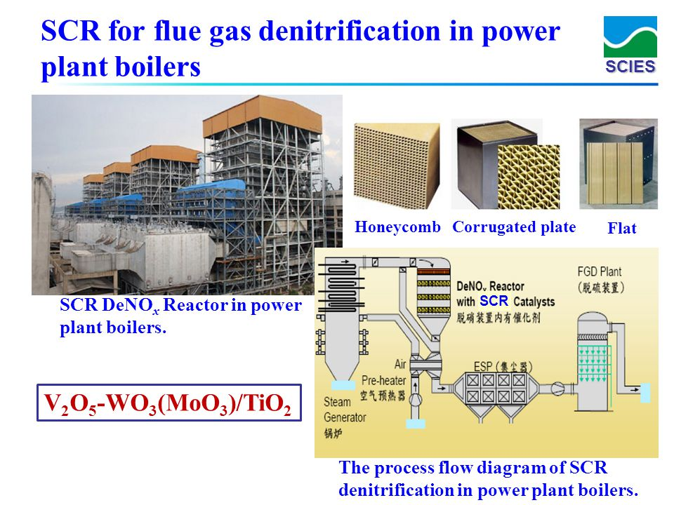 SCR for flue gas denitrification in power plant boilers