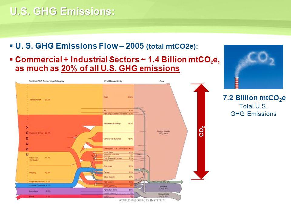 U.S. GHG Emissions: U. S. GHG Emissions Flow – 2005 (total mtCO2e):