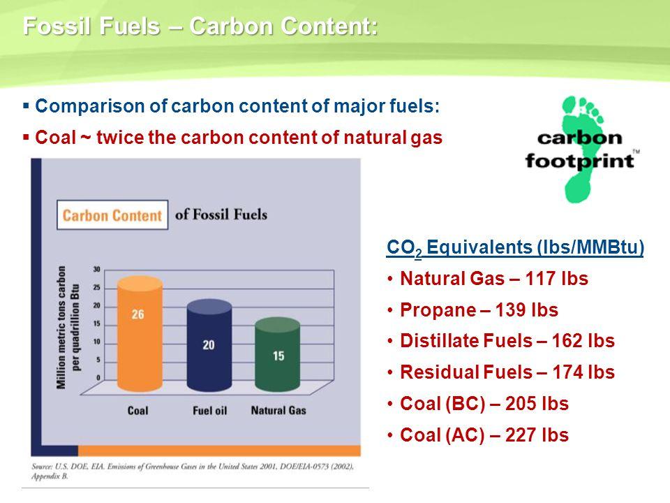 Fossil Fuels – Carbon Content: