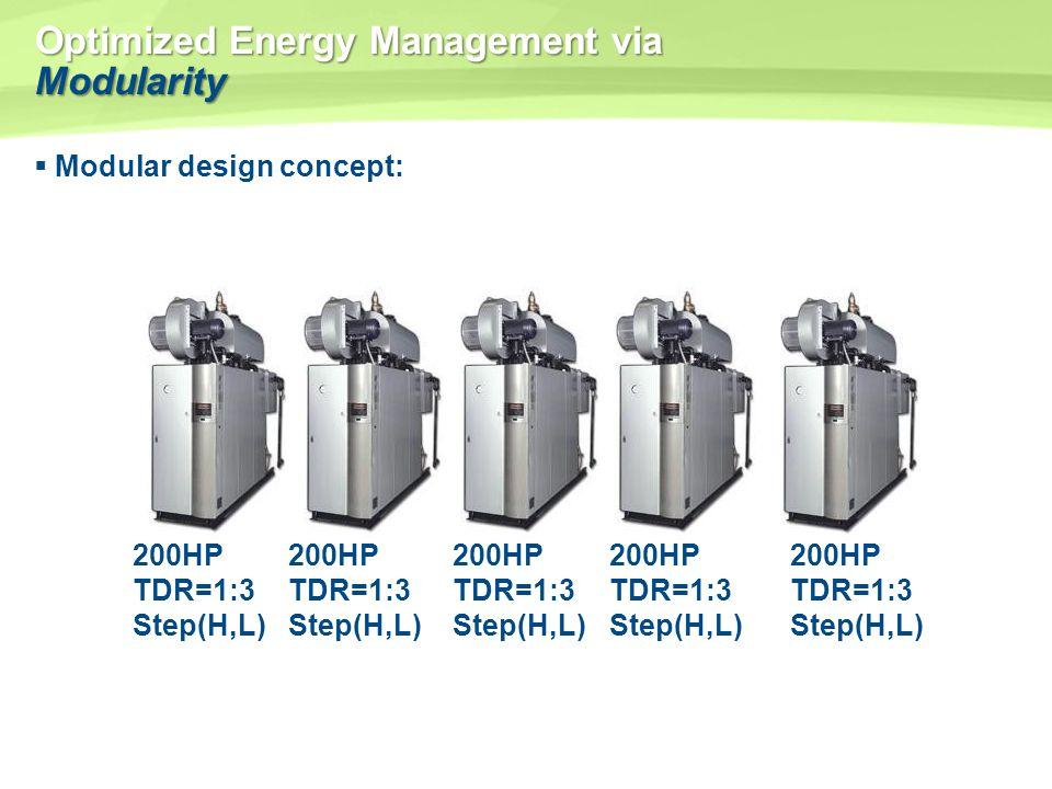 Optimized Energy Management via Modularity