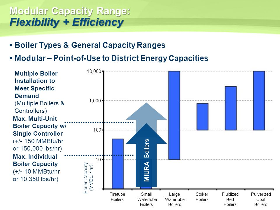 Modular Capacity Range: Flexibility + Efficiency