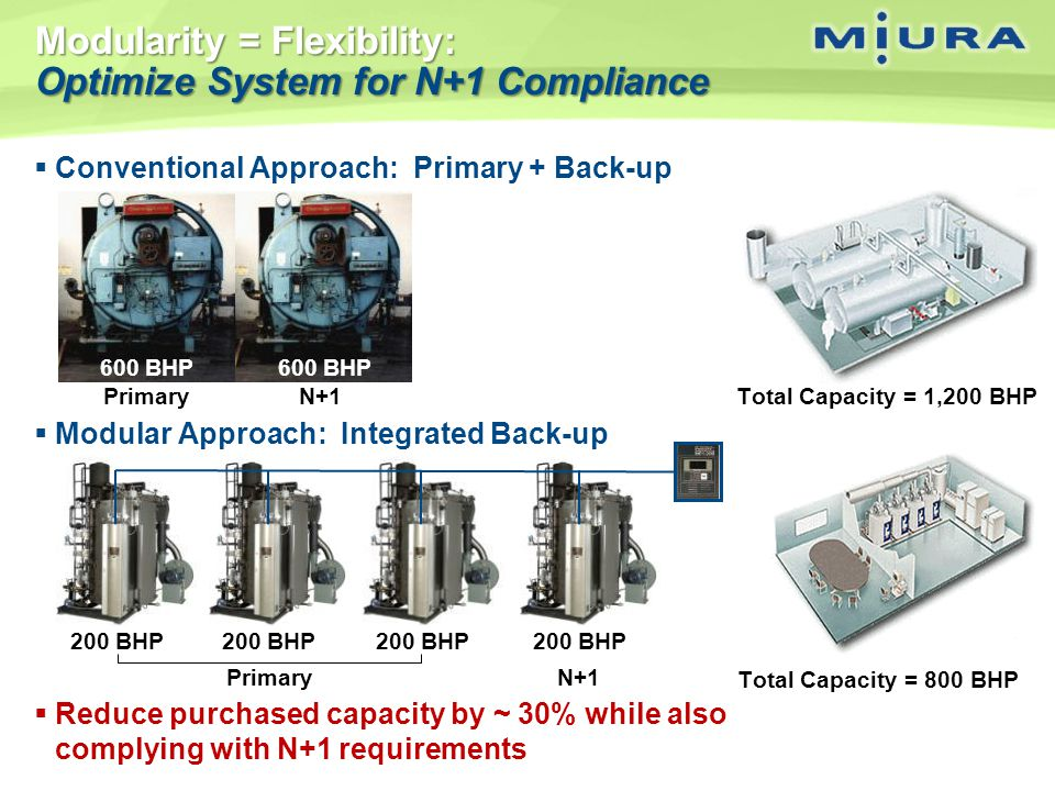 Modularity = Flexibility: Optimize System for N+1 Compliance