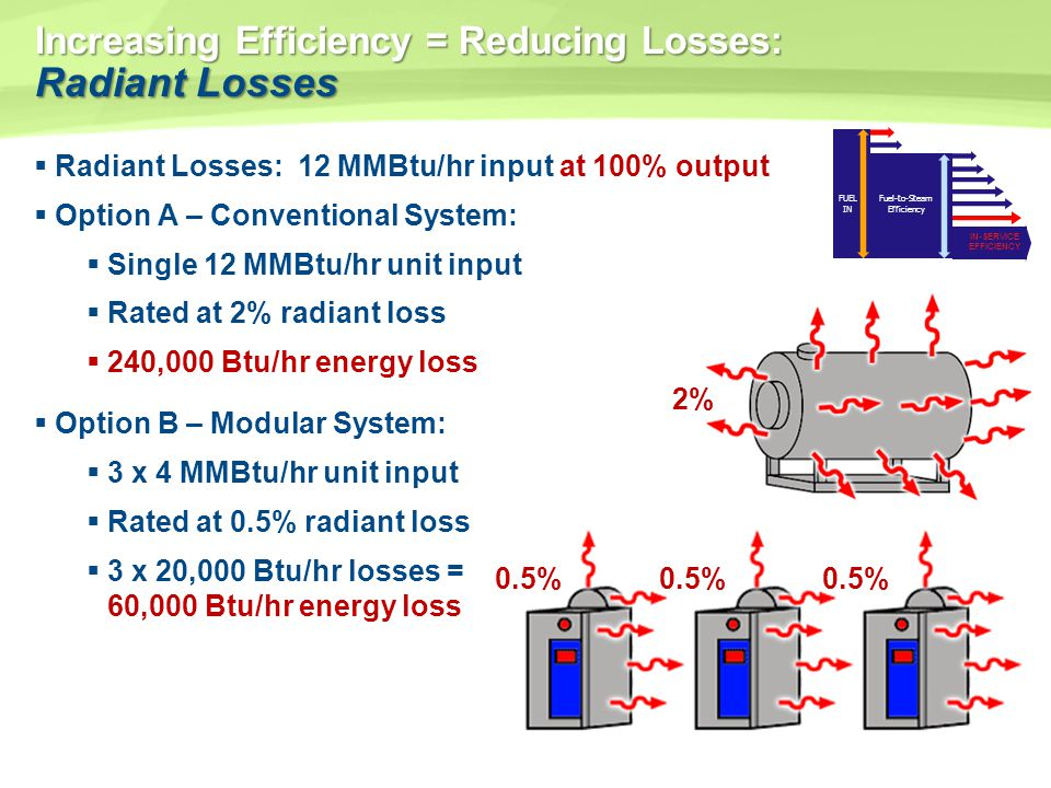Increasing Efficiency = Reducing Losses: Radiant Losses