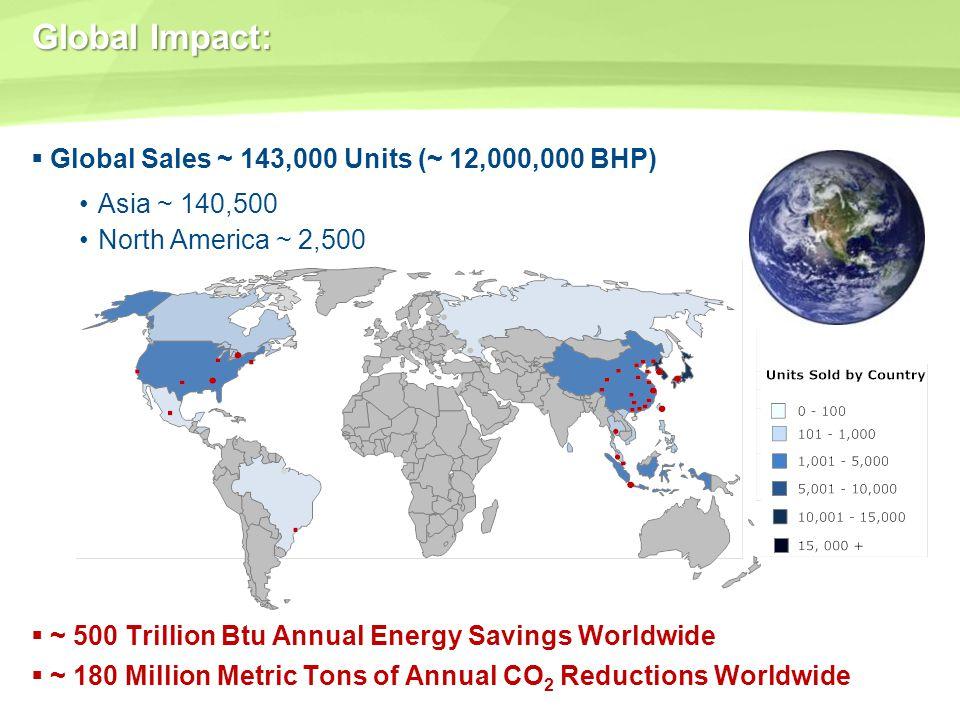 Global Impact: Global Sales ~ 143,000 Units (~ 12,000,000 BHP)