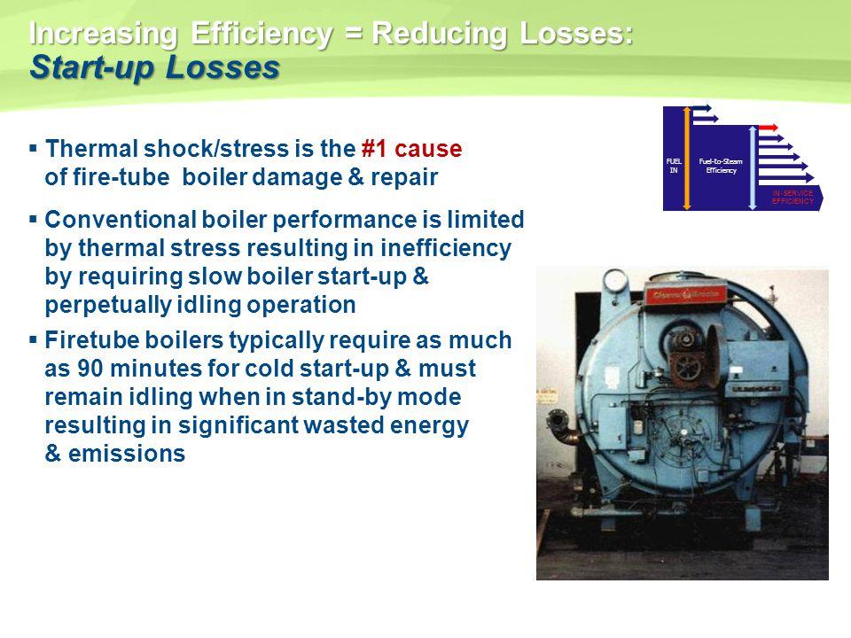 Increasing Efficiency = Reducing Losses: Start-up Losses