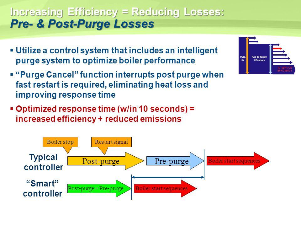 Increasing Efficiency = Reducing Losses: Pre- & Post-Purge Losses