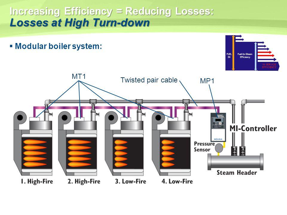Increasing Efficiency = Reducing Losses: Losses at High Turn-down
