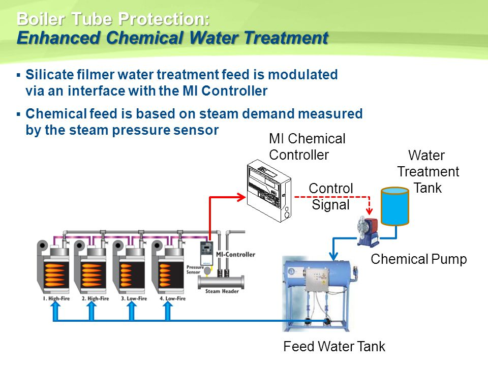 Boiler Tube Protection: Enhanced Chemical Water Treatment