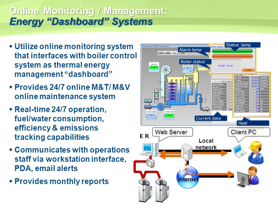 Energy Use Monitoring Systems : Modular on demand steam systems ppt video online download