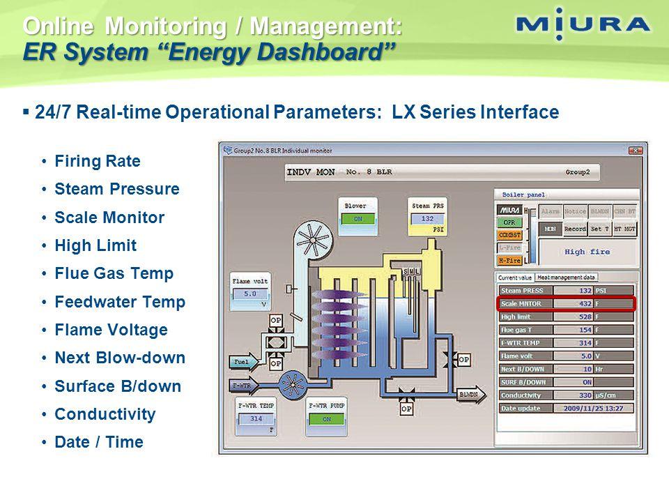 Online Monitoring / Management: ER System Energy Dashboard
