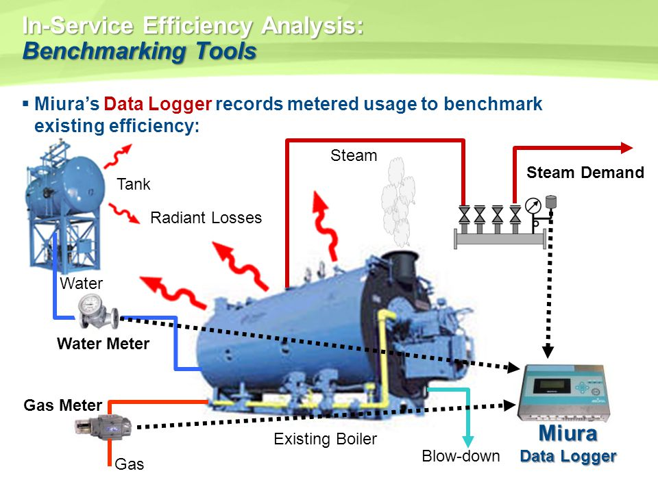 In-Service Efficiency Analysis: Benchmarking Tools