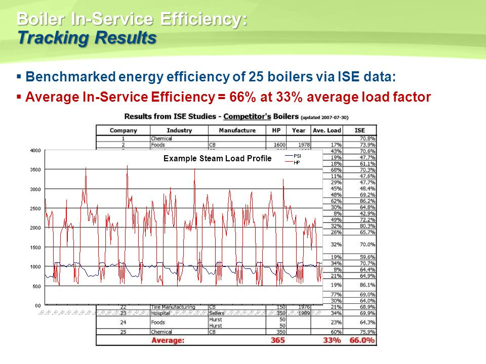 Boiler In-Service Efficiency: Tracking Results