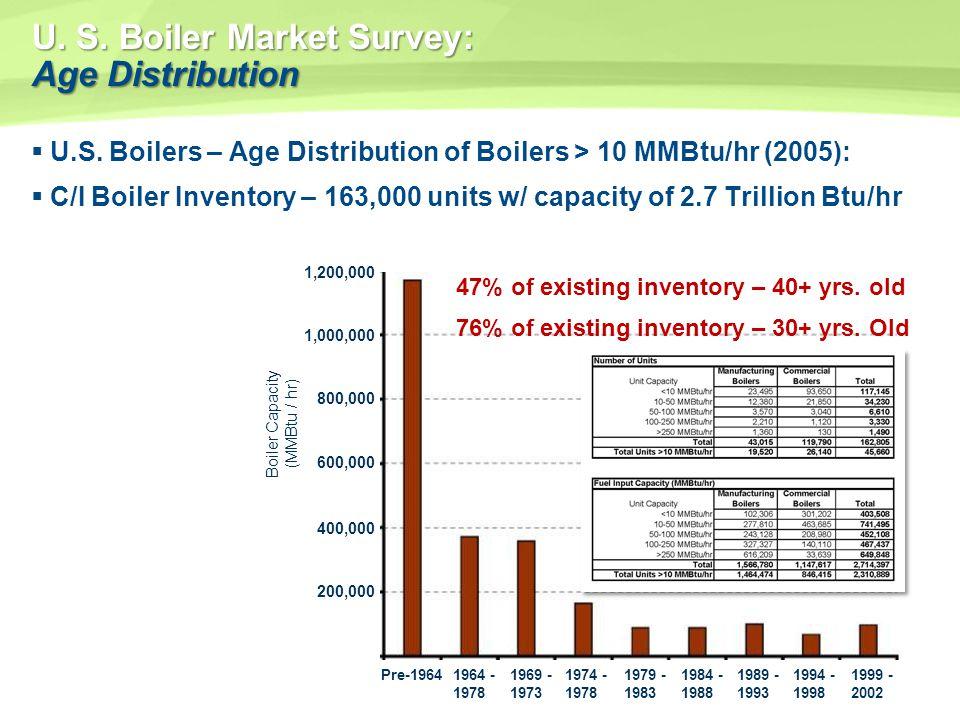 U. S. Boiler Market Survey: Age Distribution