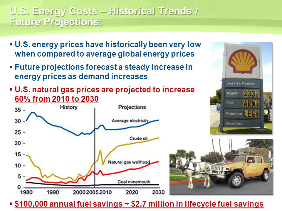 U.S. Energy Costs – Historical Trends / Future Projections: