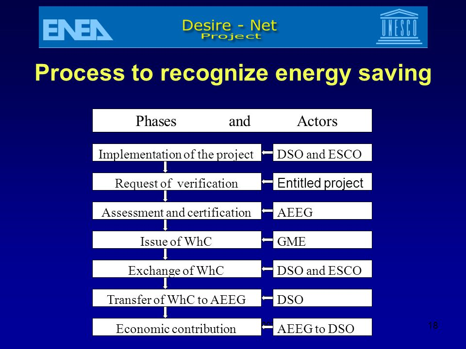 Process to recognize energy saving