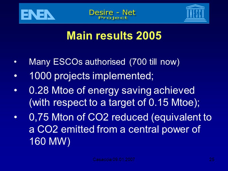 Main results 2005 1000 projects implemented;