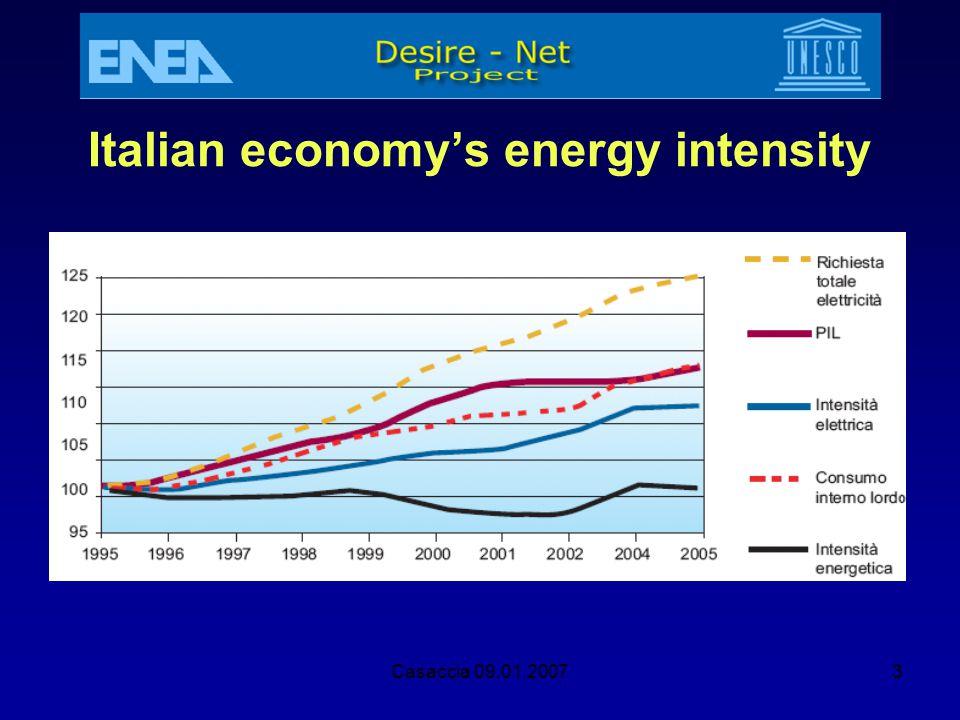 Italian economy's energy intensity