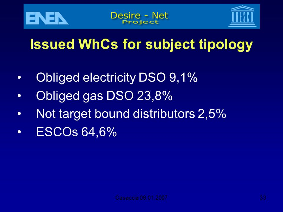 Issued WhCs for subject tipology