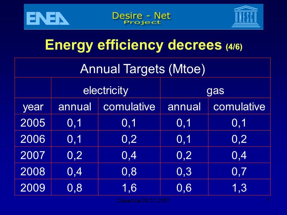 Energy efficiency decrees (4/6)