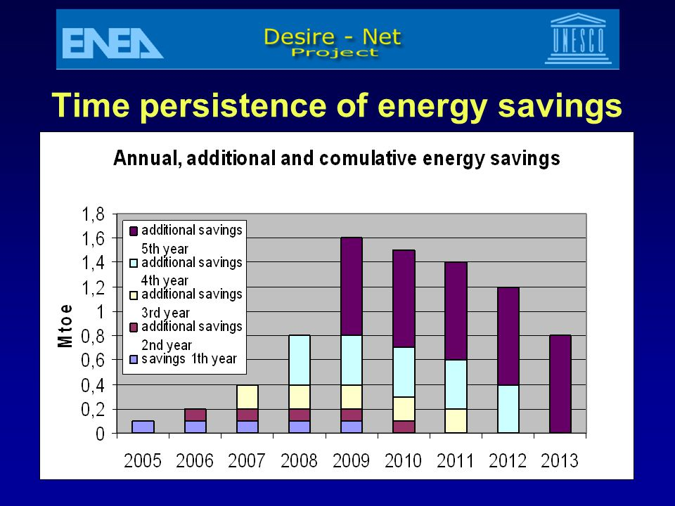 Time persistence of energy savings
