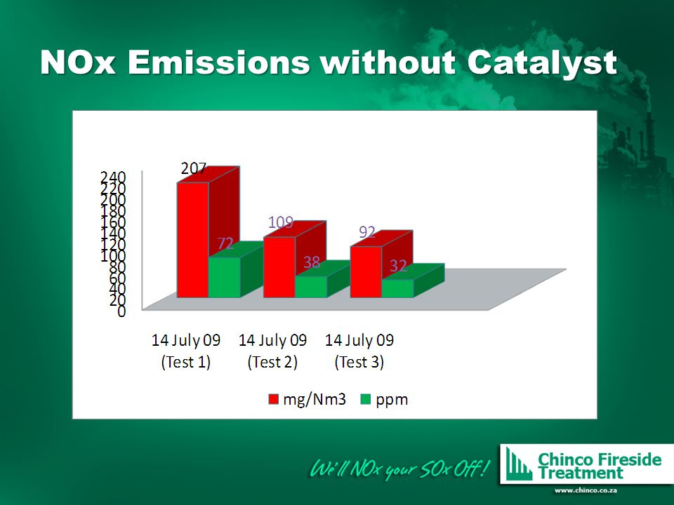 NOx Emissions without Catalyst