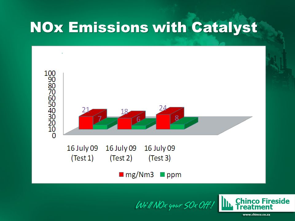 NOx Emissions with Catalyst