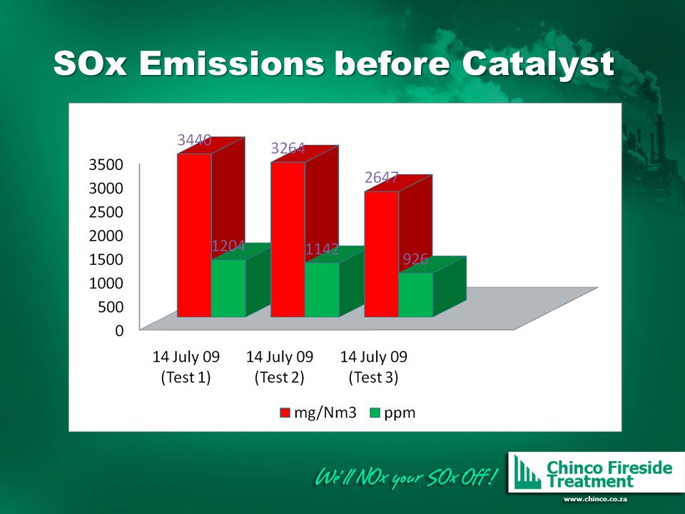 SOx Emissions before Catalyst